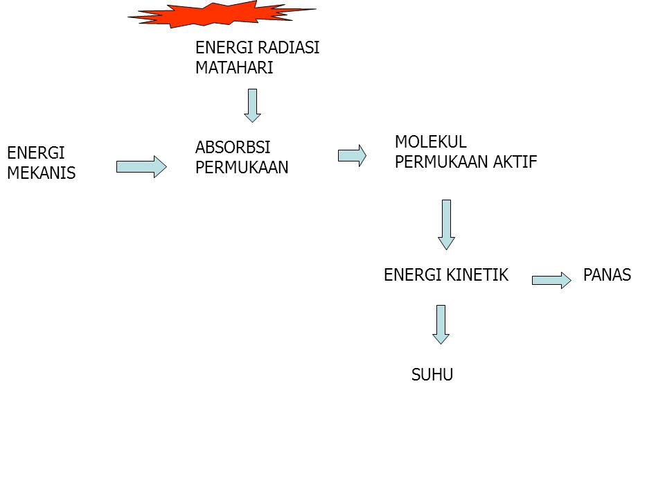ENERGI RADIASI MATAHARI MOLEKUL PERMUKAAN AKTIF ENERGI KINETIKPANAS SUHU ABSORBSI PERMUKAAN ENERGI MEKANIS