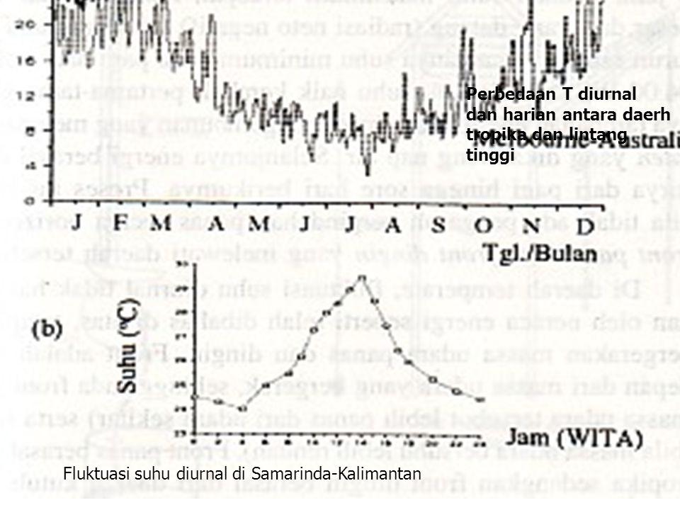 Fluktuasi suhu diurnal di Samarinda-Kalimantan Perbedaan T diurnal dan harian antara daerh tropika dan lintang tinggi