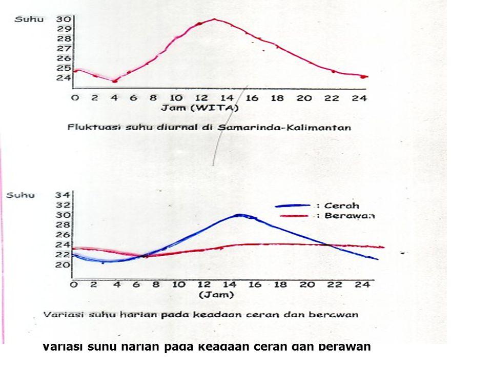 Variasi suhu harian pada keadaan cerah dan berawan
