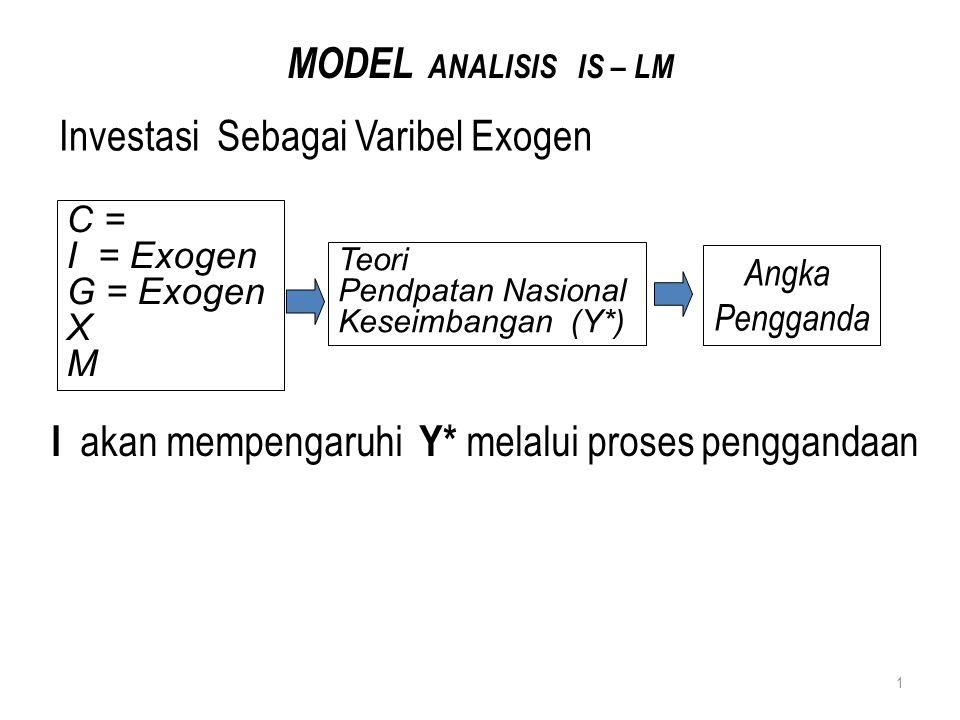 Realitanya Investasi Sebagai Variabel Endogen  r mempunyai hubungan tidak langsung dengan Y* melalui I (r  I  Y* ) atau Y* = f(r) Y = f (r) Pasar Uang Pasar Barang Kurva IS Kurva LM 2 I = Var.