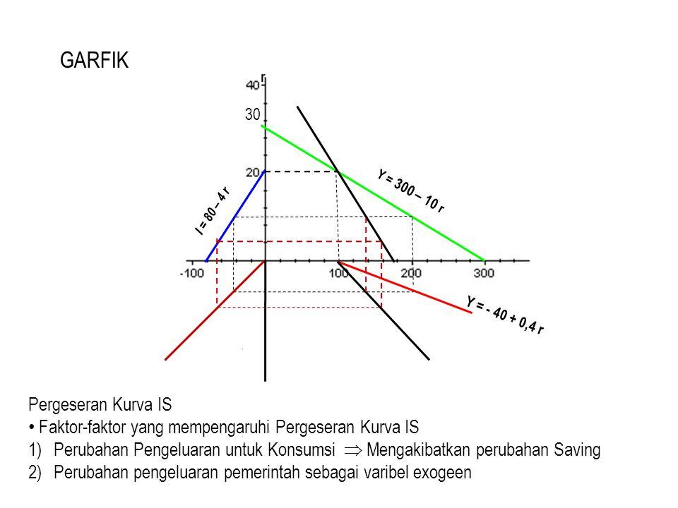 I = 80 – 4 r r Y = 300 – 10 r Y = - 40 + 0,4 r Pergeseran Kurva IS Faktor-faktor yang mempengaruhi Pergeseran Kurva IS 1)Perubahan Pengeluaran untuk K