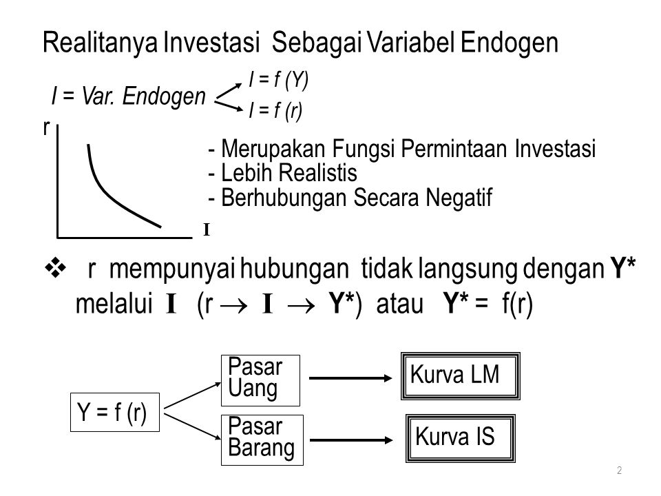 Realitanya Investasi Sebagai Variabel Endogen  r mempunyai hubungan tidak langsung dengan Y* melalui I (r  I  Y* ) atau Y* = f(r) Y = f (r) Pasar U