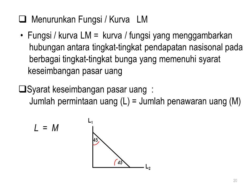 20  Menurunkan Fungsi / Kurva LM Fungsi / kurva LM = kurva / fungsi yang menggambarkan hubungan antara tingkat-tingkat pendapatan nasisonal pada berb