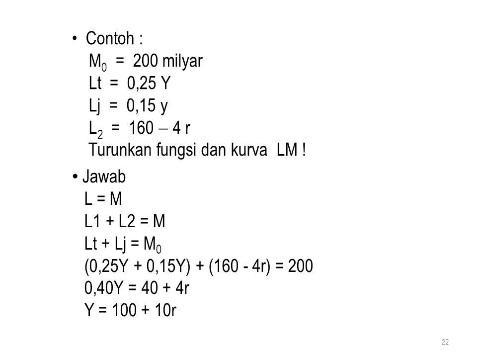 22 Contoh : M 0 = 200 milyar Lt = 0,25 Y Lj = 0,15 y L 2 = 160  4 r Turunkan fungsi dan kurva LM ! Jawab L = M L1 + L2 = M Lt + Lj = M 0 (0,25Y + 0,1