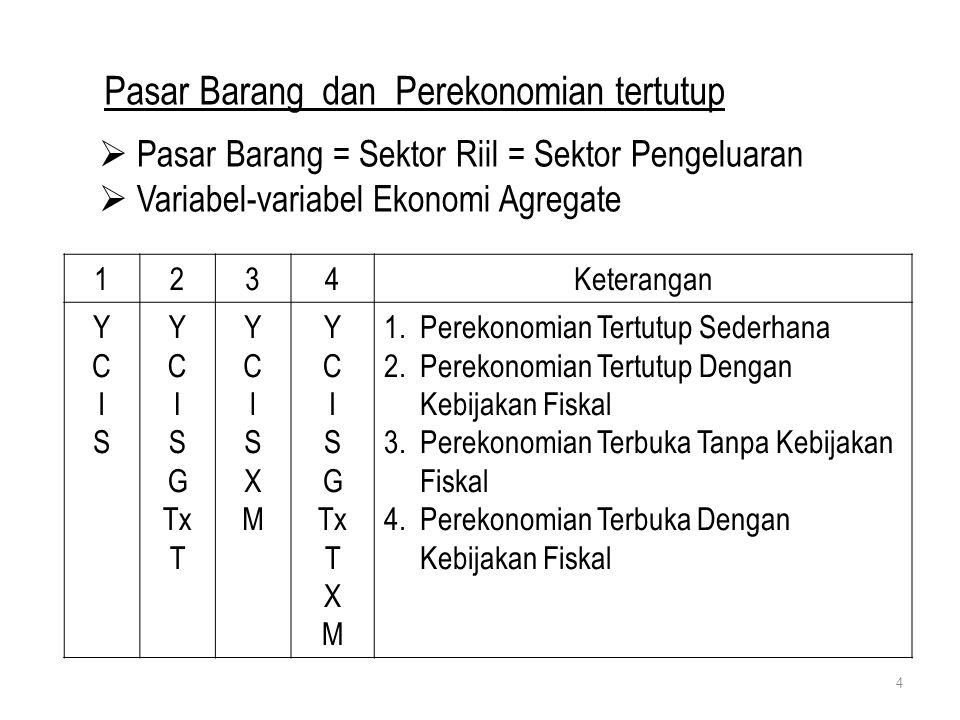Pasar Barang dan Perekonomian tertutup  Pasar Barang = Sektor Riil = Sektor Pengeluaran  Variabel-variabel Ekonomi Agregate 1234Keterangan YCISYCIS
