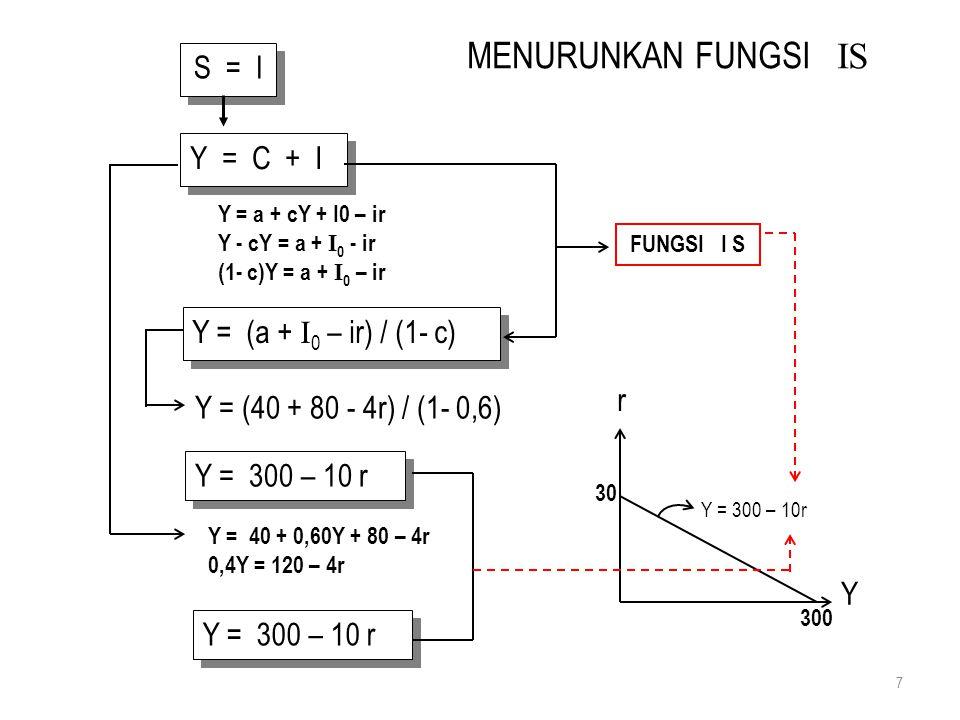 Plotting Empat Kuadran Y = 300 – 10 r I = 80 – 4 r I = S S = − 40 + 0,4 Y 8 r = 20 % Y = 100 r = 10 % Y = 200