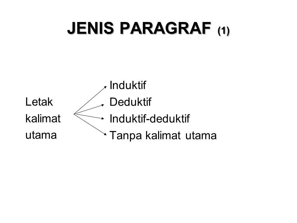 JENIS PARAGRAF (1) Letak kalimat utama Induktif Deduktif Induktif-deduktif Tanpa kalimat utama