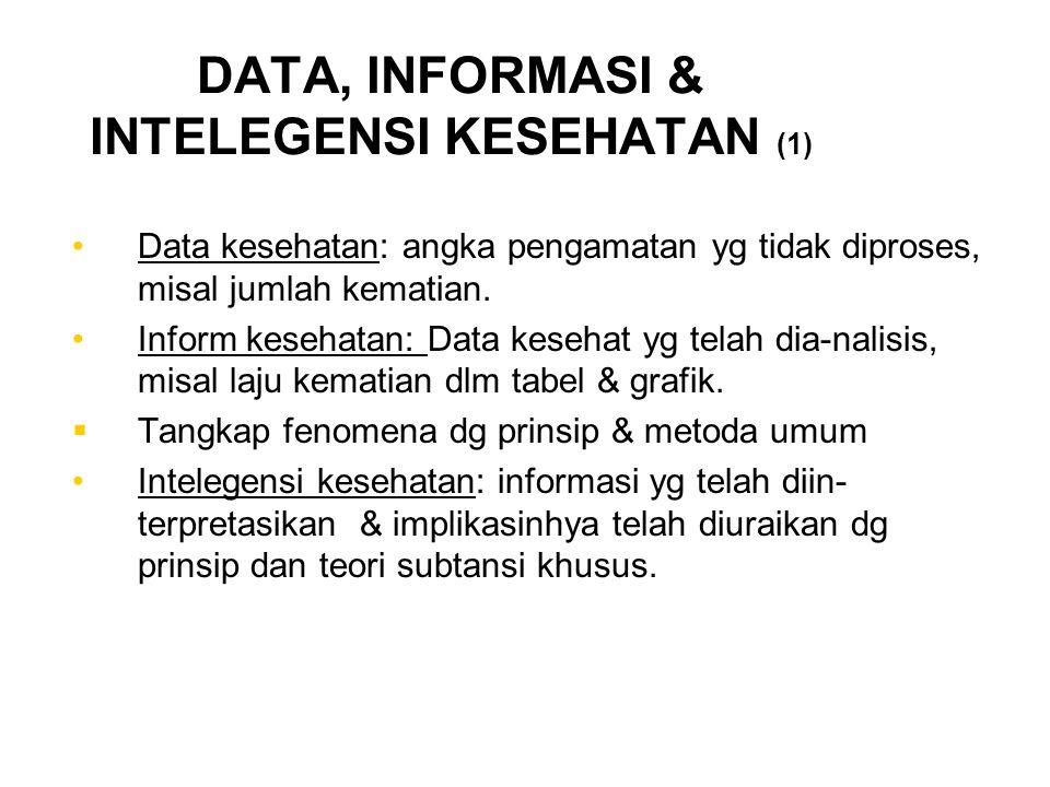 DATA, INFORMASI & INTELEGENSI KESEHATAN (1) Data kesehatan: angka pengamatan yg tidak diproses, misal jumlah kematian. Inform kesehatan: Data kesehat