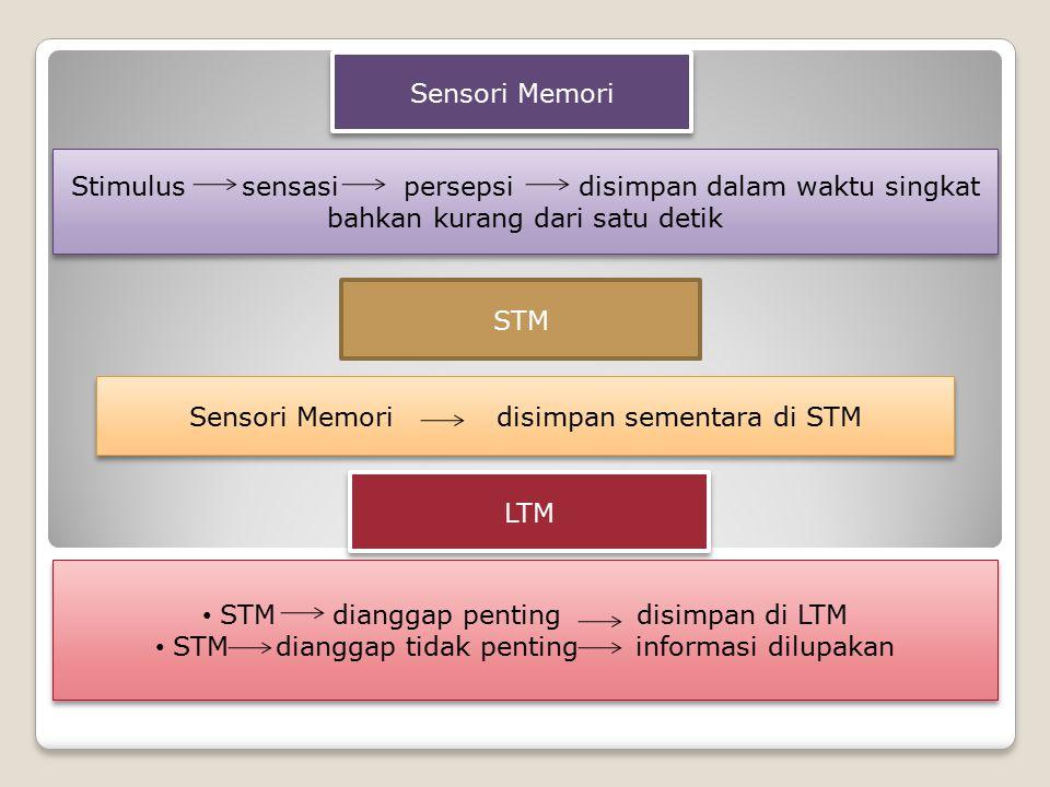 Stimulus sensasi persepsi disimpan dalam waktu singkat bahkan kurang dari satu detik Sensori Memori STM Sensori Memori disimpan sementara di STM LTM STM dianggap penting disimpan di LTM STM dianggap tidak penting informasi dilupakan STM dianggap penting disimpan di LTM STM dianggap tidak penting informasi dilupakan