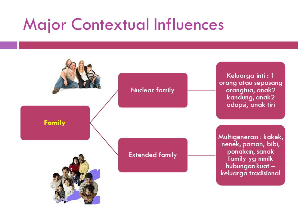 Major Contextual Influences FamilyNuclear family Keluarga inti : 1 orang atau sepasang orangtua, anak2 kandung, anak2 adopsi, anak tiri Extended famil