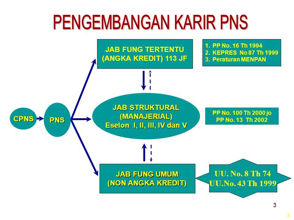 14 ANGKA KREDIT KUMULATIF MINIMAL PENGANGKATAN DAN KENAIKAN JABATAN / PANGKAT JABATAN FUNGSIONAL DENGAN PENDIDIKAN DOKTOR (S3) 14 NO NO UNSUR% JENJANG JABATAN/GOL.