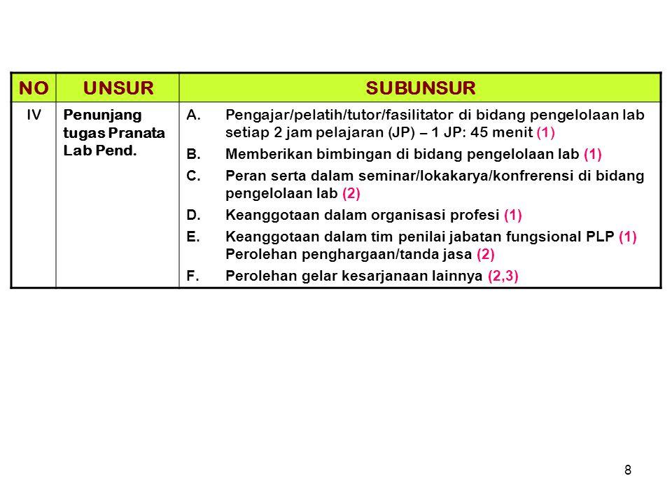 8 NOUNSURSUBUNSUR IVPenunjang tugas Pranata Lab Pend. A.Pengajar/pelatih/tutor/fasilitator di bidang pengelolaan lab setiap 2 jam pelajaran (JP) – 1 J