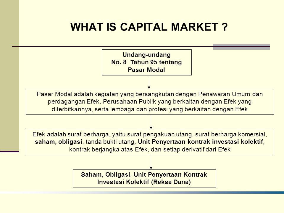 WHAT IS CAPITAL MARKET ? Undang-undang No. 8 Tahun 95 tentang Pasar Modal Pasar Modal adalah kegiatan yang bersangkutan dengan Penawaran Umum dan perd