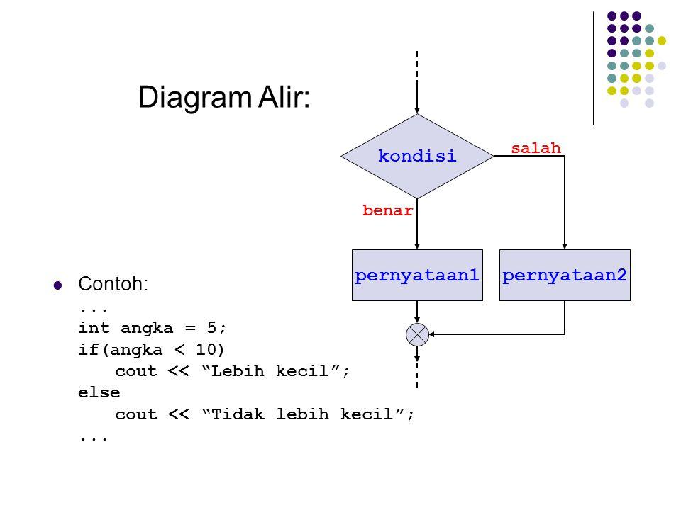 """kondisi pernyataan1 salah benar Diagram Alir: pernyataan2 Contoh:... int angka = 5; if(angka < 10) cout << """"Lebih kecil""""; else cout << """"Tidak lebih ke"""