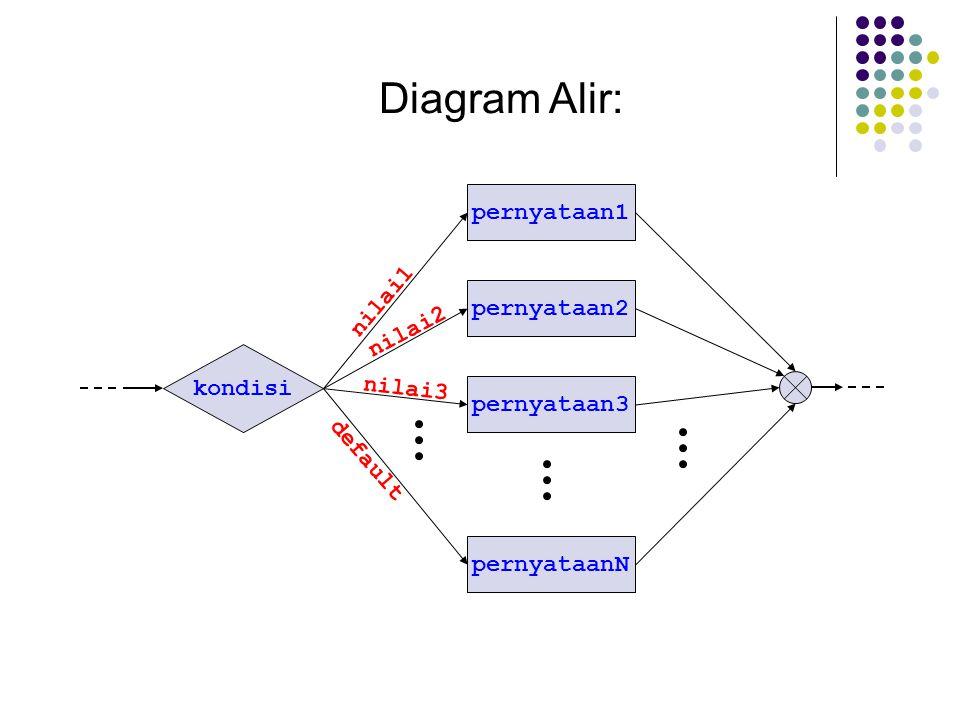 Diagram Alir: pernyataan1 kondisi pernyataan2 pernyataan3 pernyataanN nilai1 nilai2 nilai3 default