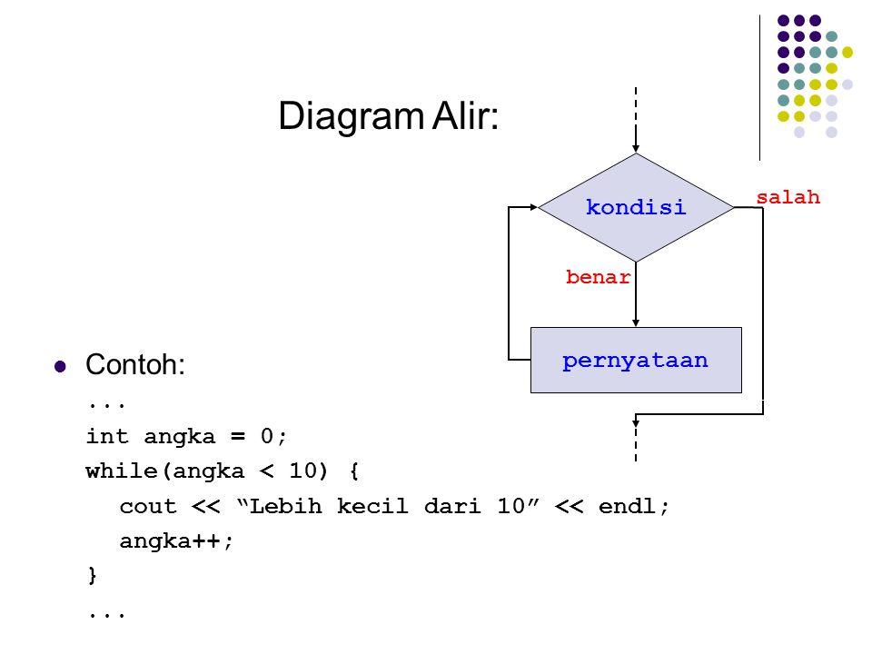 """kondisi pernyataan salah benar Diagram Alir: Contoh:... int angka = 0; while(angka < 10) { cout << """"Lebih kecil dari 10"""" << endl; angka++; }..."""