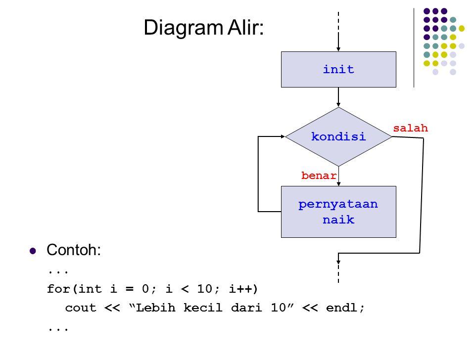 """kondisi init salah benar Diagram Alir: pernyataan naik Contoh:... for(int i = 0; i < 10; i++) cout << """"Lebih kecil dari 10"""" << endl;..."""