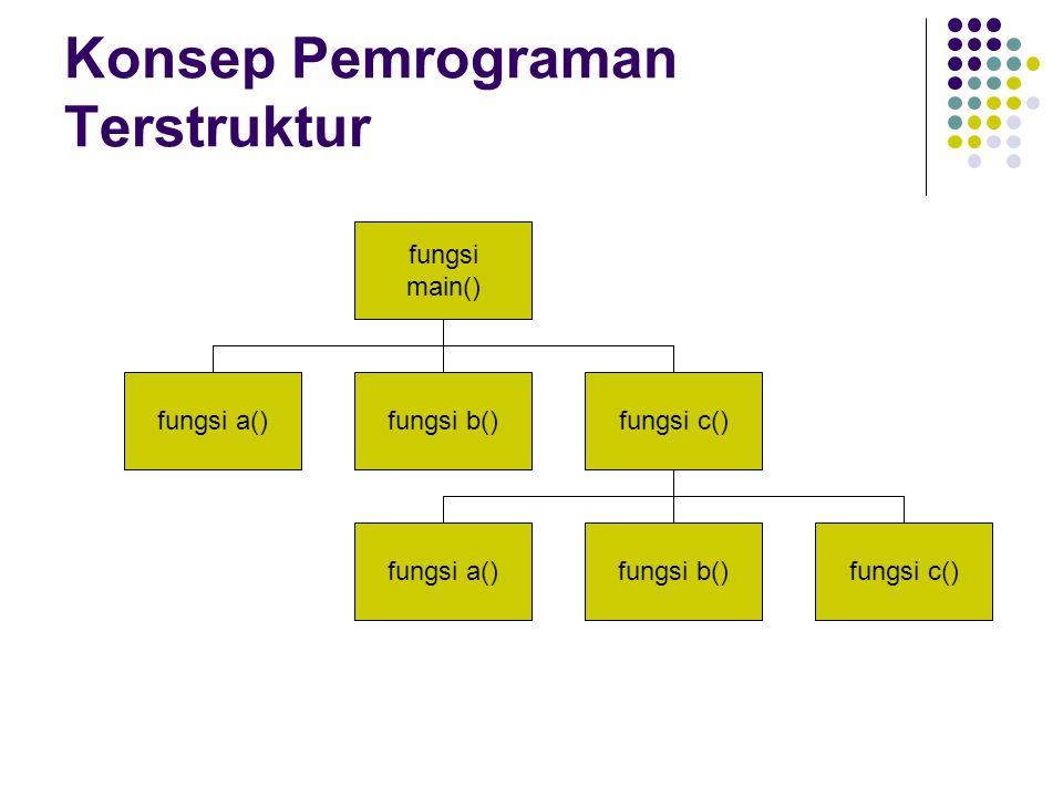 Konsep Pemrograman Terstruktur fungsi main() fungsi b()fungsi a()fungsi c() fungsi b()fungsi a()fungsi c()