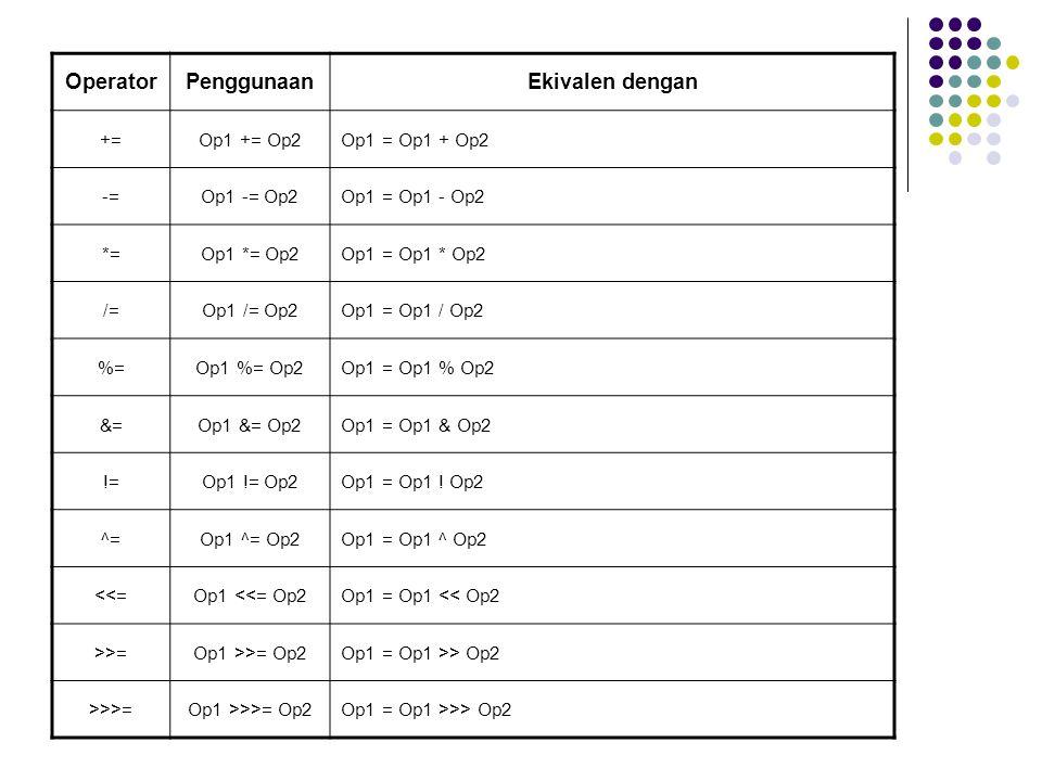 OperatorPenggunaanEkivalen dengan +=Op1 += Op2Op1 = Op1 + Op2 -=Op1 -= Op2Op1 = Op1 - Op2 *=Op1 *= Op2Op1 = Op1 * Op2 /=Op1 /= Op2Op1 = Op1 / Op2 %=Op