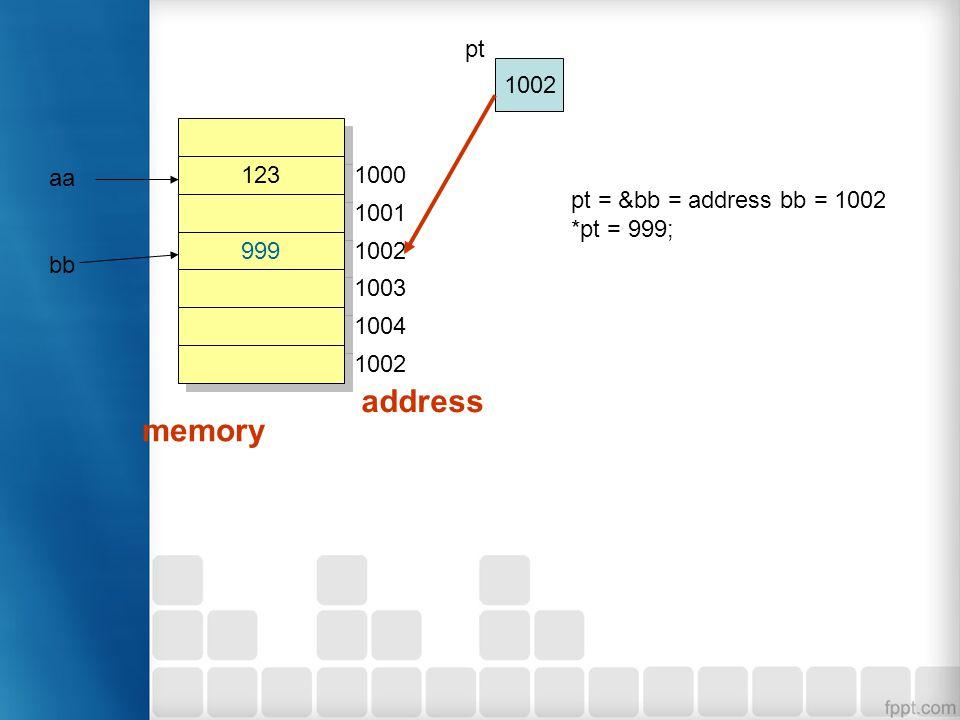 123 999 1000 1001 1002 1003 1004 1002 address memory aa bb pt = &bb = address bb = 1002 *pt = 999; 1002 pt