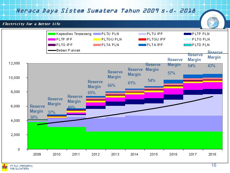 Electricity For a Better Life PT PLN (PERSERO) P3B SUMATERA 15 Rencana Usaha Penyediaan Tenaga Listrik (RUPTL) Sistem Sumatera Tahun 2009 s.d.