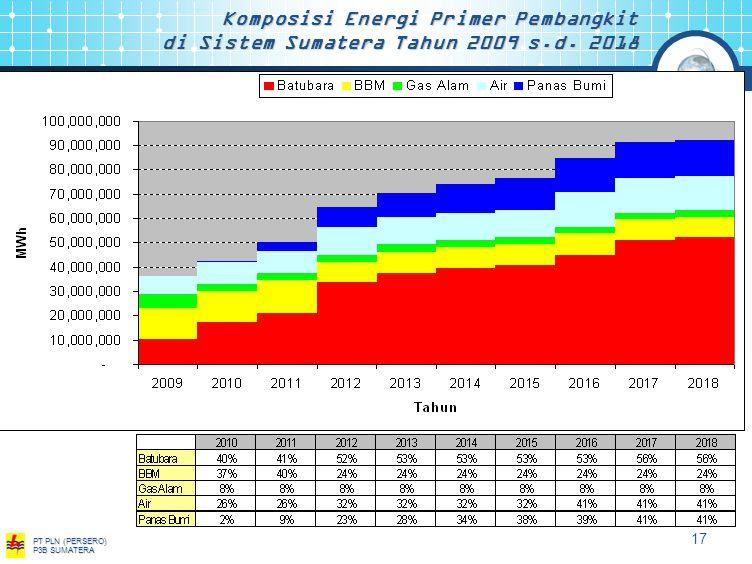Electricity For a Better Life PT PLN (PERSERO) P3B SUMATERA 16 Neraca Daya Sistem Sumatera Tahun 2009 s.d.