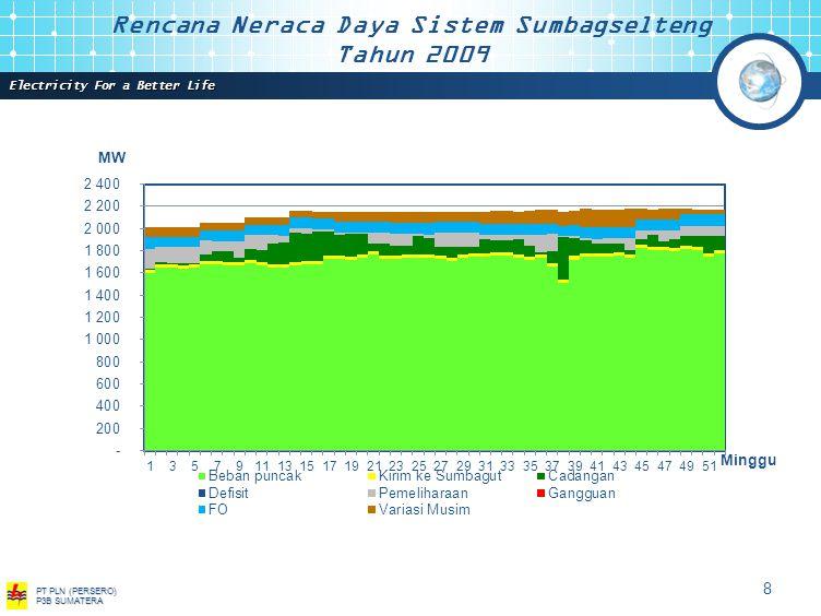 Electricity For a Better Life PT PLN (PERSERO) P3B SUMATERA 7 Aliran Daya Sistem Sumatera 2008 Pada Beban Puncak 295,5 MW 343,5 MW 241,5 MW 73,5 MW 28,9 MW 192,9 MW 166,8 MW 364,8 MW 675,2 MW 419,2 MW 67,1 MW 145,9 MW 161,1 MW 229,4 MW 1170,49 MW 990,8 MW 198 MW 168 MW 120 MW 226 MW 42 MW 164 MW