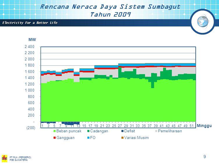 Electricity For a Better Life PT PLN (PERSERO) P3B SUMATERA 8 MW Minggu Rencana Neraca Daya Sistem Sumbagselteng Tahun 2009