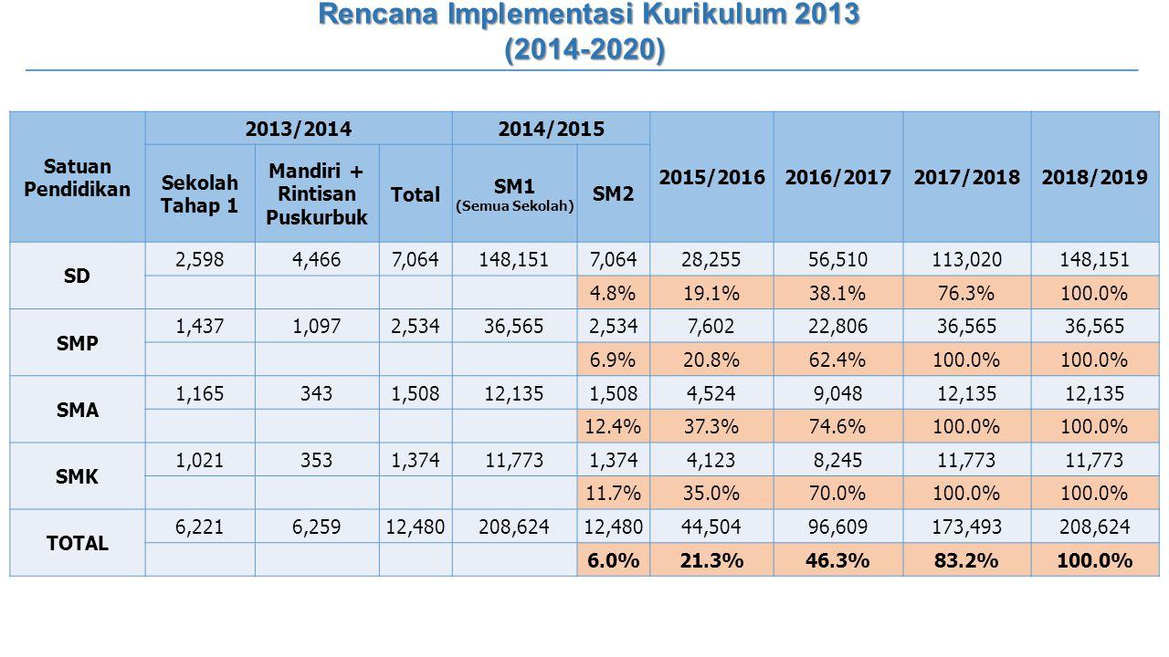 Rencana Implementasi Kurikulum 2013 (2014-2020) Satuan Pendidikan 2013/20142014/2015 2015/20162016/20172017/20182018/2019 Sekolah Tahap 1 Mandiri + Ri