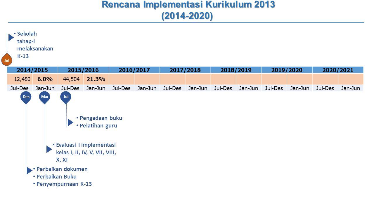 2014/20152015/20162016/20172017/20182018/20192019/20202020/2021 12,4806.0% 44,50421.3% Jul-DesJan-JunJul-DesJan-JunJul-DesJan-JunJul-DesJan-JunJul-Des