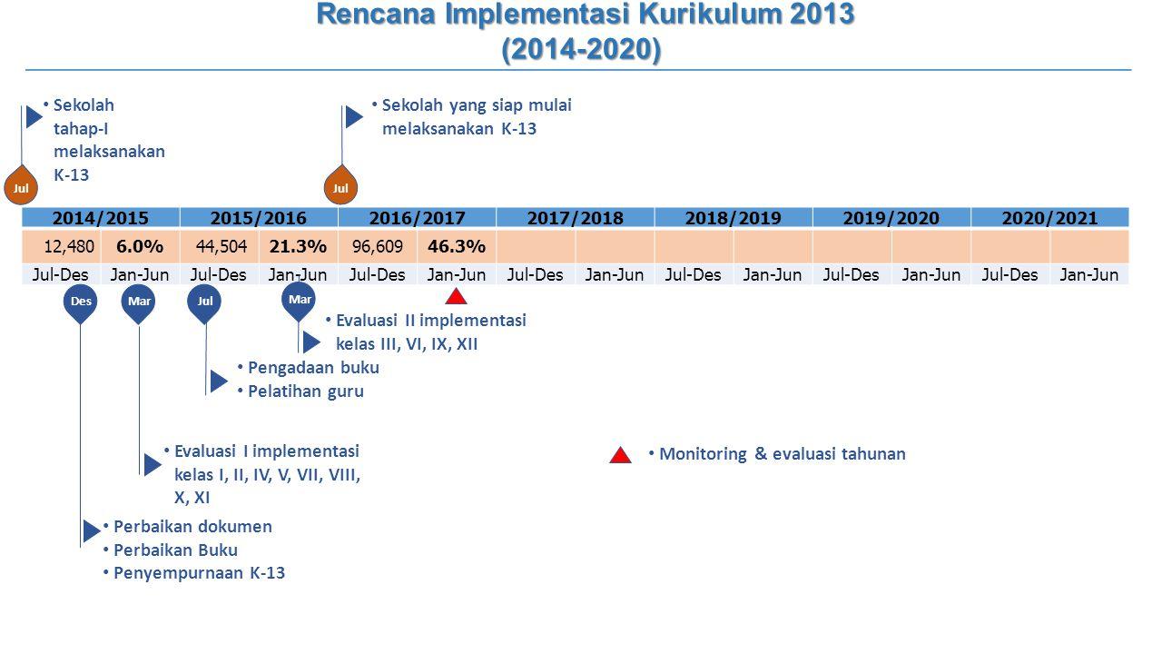 2014/20152015/20162016/20172017/20182018/20192019/20202020/2021 12,4806.0% 44,50421.3%96,60946.3% Jul-DesJan-JunJul-DesJan-JunJul-DesJan-JunJul-DesJan