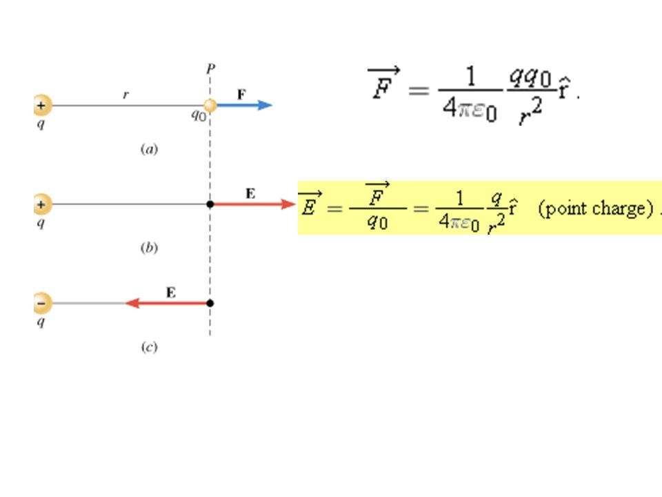 Two positive point charges, q 1 =+16 μ C and q 2 =+4.0 μ C, are separated in a vacuum by a distance of 3.0 m, as Figure illustrates.