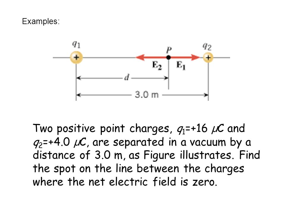 A point charge in an electric field By the definition of electric field, a point charge will experience a force equal to: The motion of a point charge can now be described by Newton's law.