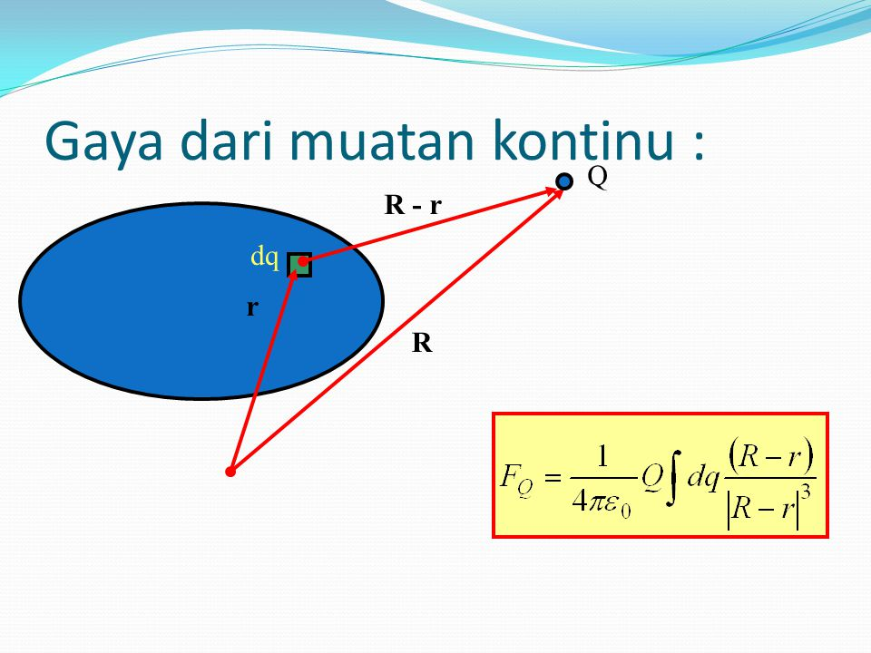 Superposition principle + Q1 - Q2 + Q4 - Q3 Gaya pada muatan adalah jumlah vektor gaya dari semua muatan
