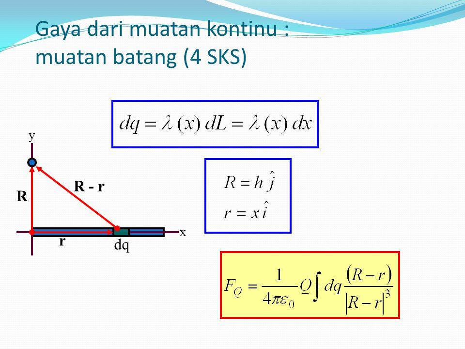 Gaya dari muatan kontinu : Simetri Bola Q dq R R - r r x y z