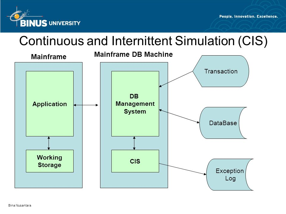 Bina Nusantara Continuous and Internittent Simulation (CIS) Application Working Storage Mainframe DB Management System CIS Mainframe DB Machine Transa