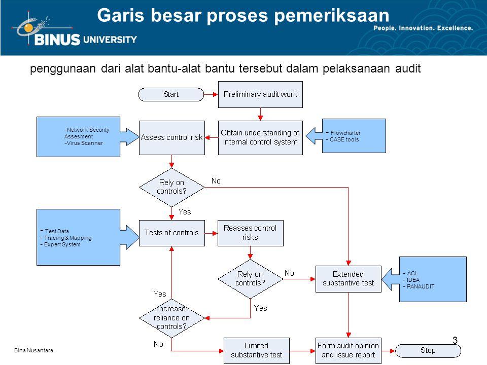 Bina Nusantara penggunaan dari alat bantu-alat bantu tersebut dalam pelaksanaan audit Garis besar proses pemeriksaan 3 - Test Data - Tracing & Mapping