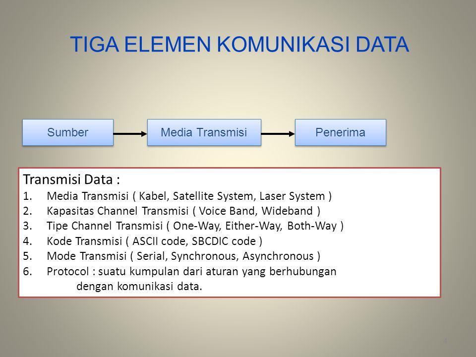 TIGA ELEMEN KOMUNIKASI DATA 4 Sumber Penerima Media Transmisi Transmisi Data : 1.Media Transmisi ( Kabel, Satellite System, Laser System ) 2.Kapasitas