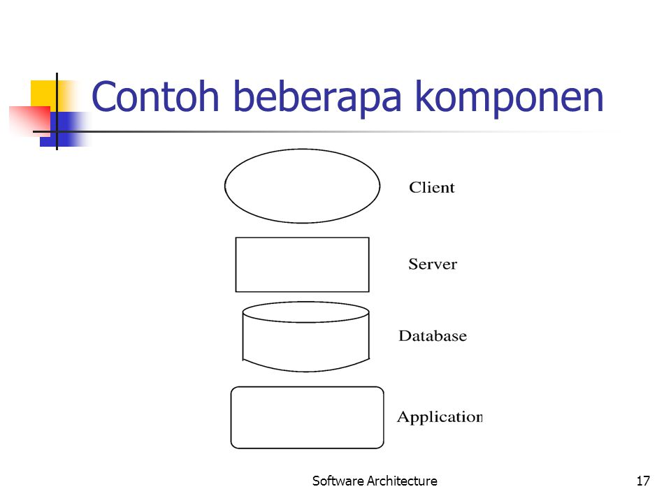 Software Architecture17 Contoh beberapa komponen