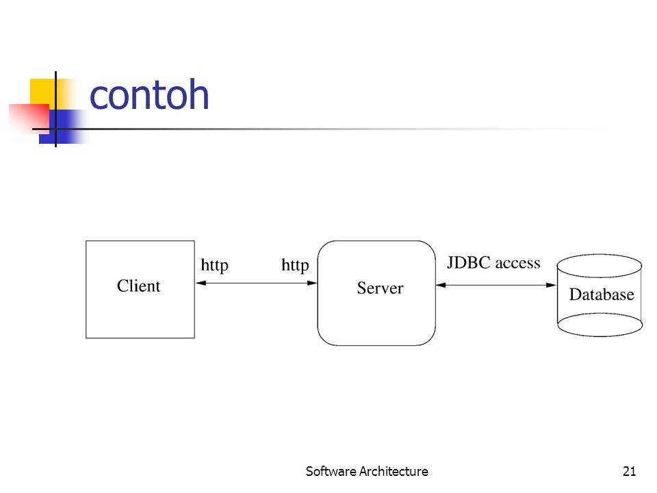 Software Architecture21 contoh
