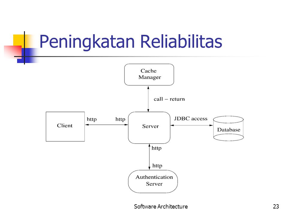Software Architecture23 Peningkatan Reliabilitas