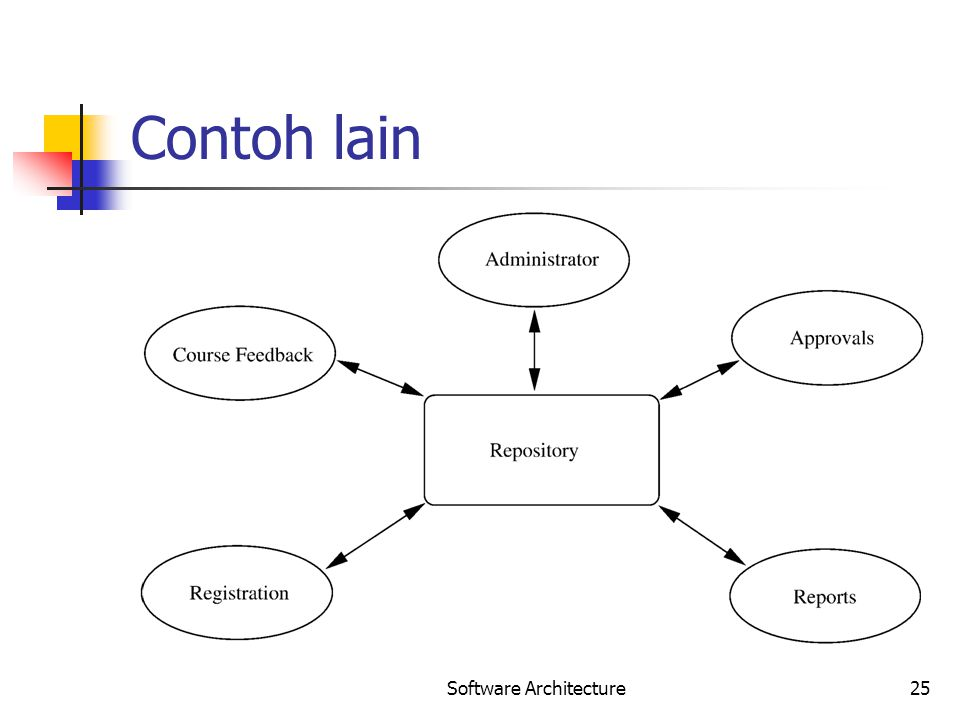 Software Architecture25 Contoh lain