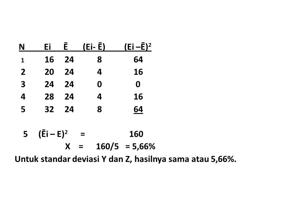 N Ei Ē (Ei- Ē) (Ei –Ē) 2 1 16 24 8 64 2 20 24 4 16 3 24 24 0 0 4 28 24 4 16 5 32 24 8 64 5 (Ēi – E) 2 = 160 X = 160/5 = 5,66% Untuk standar deviasi Y dan Z, hasilnya sama atau 5,66%.