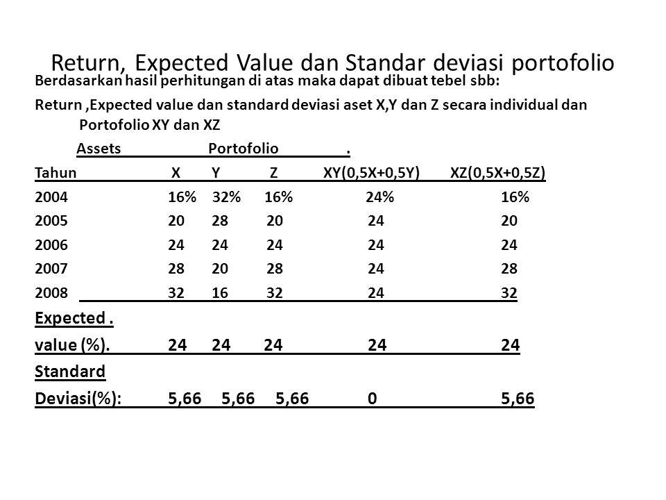 Return, Expected Value dan Standar deviasi portofolio Berdasarkan hasil perhitungan di atas maka dapat dibuat tebel sbb: Return,Expected value dan standard deviasi aset X,Y dan Z secara individual dan Portofolio XY dan XZ Assets Portofolio.