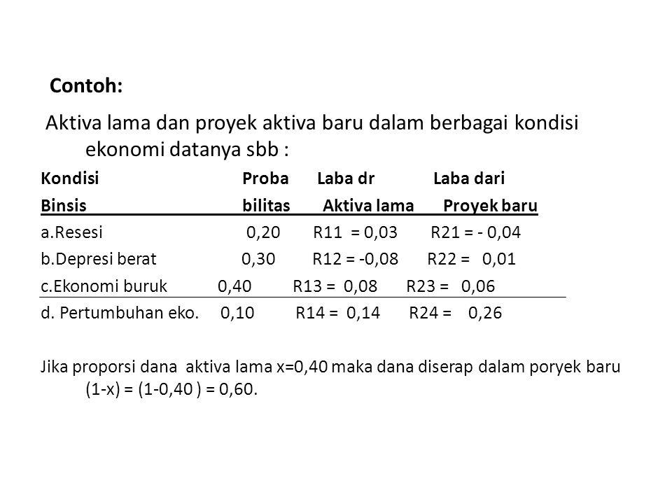 Contoh: Aktiva lama dan proyek aktiva baru dalam berbagai kondisi ekonomi datanya sbb : Kondisi Proba Laba dr Laba dari Binsis bilitas Aktiva lama Proyek baru a.Resesi 0,20 R11 = 0,03 R21 = - 0,04 b.Depresi berat 0,30 R12 = -0,08 R22 = 0,01 c.Ekonomi buruk 0,40 R13 = 0,08 R23 = 0,06 d.