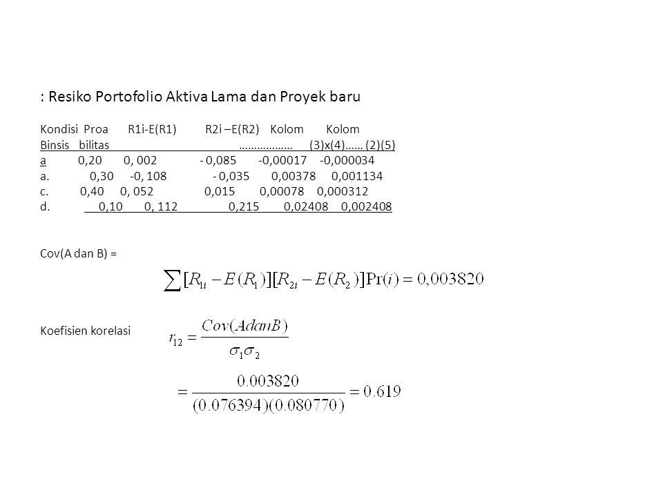 : Resiko Portofolio Aktiva Lama dan Proyek baru Kondisi Proa R1i-E(R1) R2i –E(R2) Kolom Kolom Binsis bilitas ……………… (3)x(4)…… (2)(5) a 0,20 0, 002 - 0,085 -0,00017 -0,000034 a.