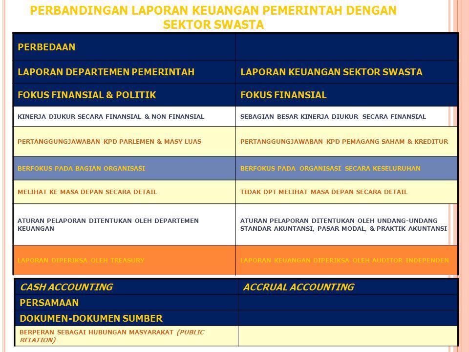 Kebutuhan informasi pemakai laporan keuangan pemerintah : 1.Masyarakat pengguna pelayanan publik membutuhkan informasi atas biaya, harga dan kualitas