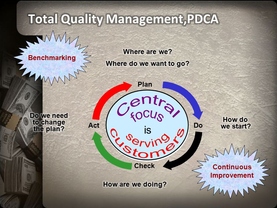 Check Plan ActDo is Benchmarking Continuous Improvement