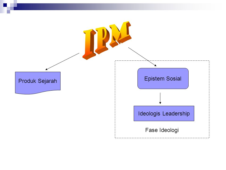 Paradigma Gerakan IPM dan Nilai Dasar Perjuangan Filosofi Pengaderan IPM Realitas EmpirisIdealisme Pendidikan PenyadaranHumanisasiTransformatif