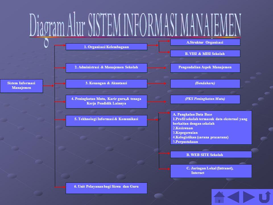 3.Keuangan & Akuntansi Sistem Informasi Manajemen 1.